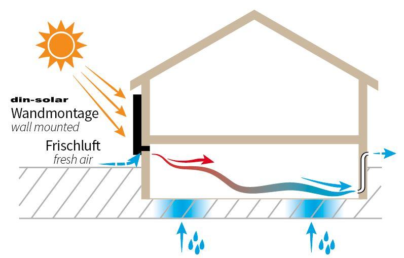 CitrinSolari aurinkokeräin toimintaperiaate 3