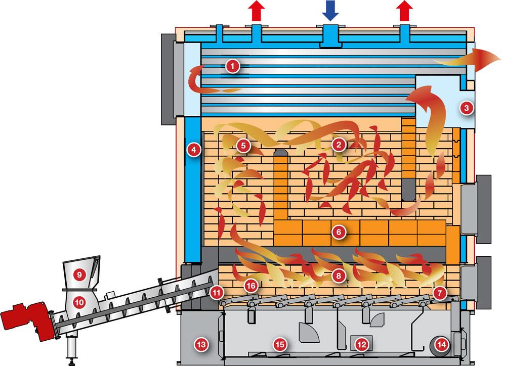 Muut HERZ-Binder biomassakattilat kuva 1