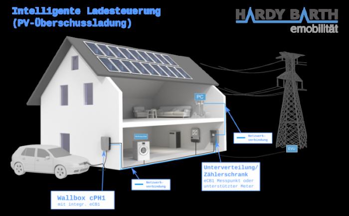 SolarBiox auton latauspiste sähköverkossa