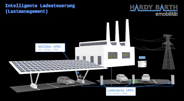 SolarBioxin latauspisteen toiminta